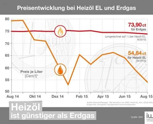 Preisentwicklung: Heizoel zu Erdgas