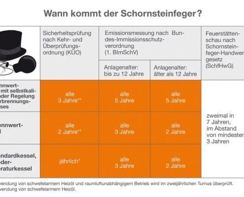 Pruefzyklen des Schornsteinfegers
