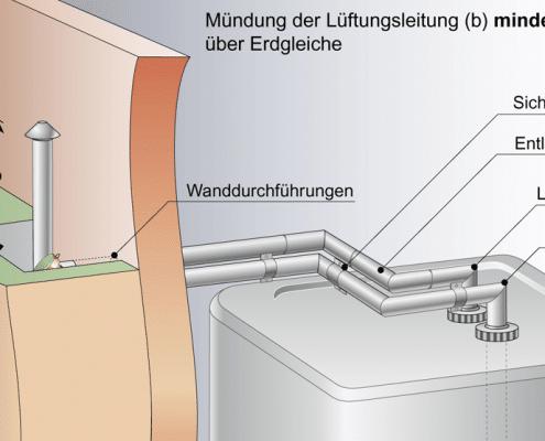 Fülleinrichtung: vom Füllstutzen zum Tank