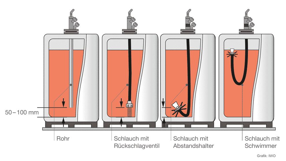 Entnahmeeinrichtung: Wie kommt das Heizöl vom Tank zum Kessel?