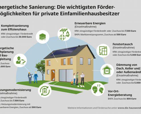 Energetische Sanierung: Die wichtigsten Fördermöglichkeiten für private Einfamilienhausbesitzer.