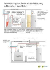 Anforderung der FeuV an die Ölheizung in NRW