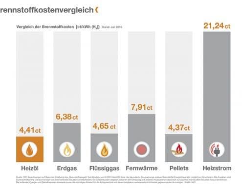 Wieviel kostete Heizöl im langjährigen Vergleich?