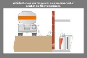 Abfüllsicherung von Tankwagen plus Grenzwertgeber ergeben die Überfüllsicherung.