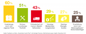 """Feedback zur Modernisierung """"Deutschland macht Plus!"""" 2015"""